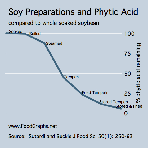 How do vegetarians feel about soy?