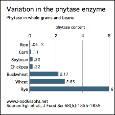 Phytase variation-rice-white-225w